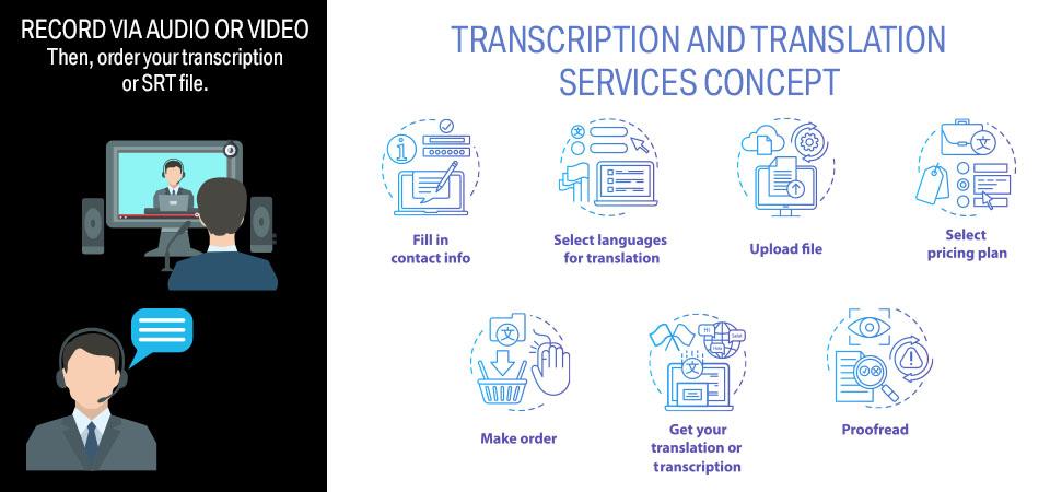 The transcription process